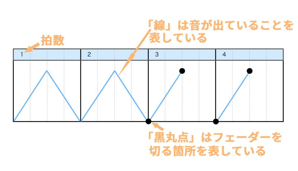 スクラッチ楽譜の見方 線と黒丸点の説明