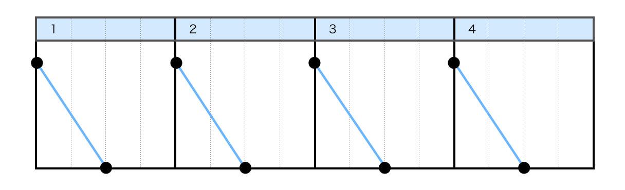 バックワードスクラッチ(BACKWARD SCRATCH)のスクラッチ楽譜