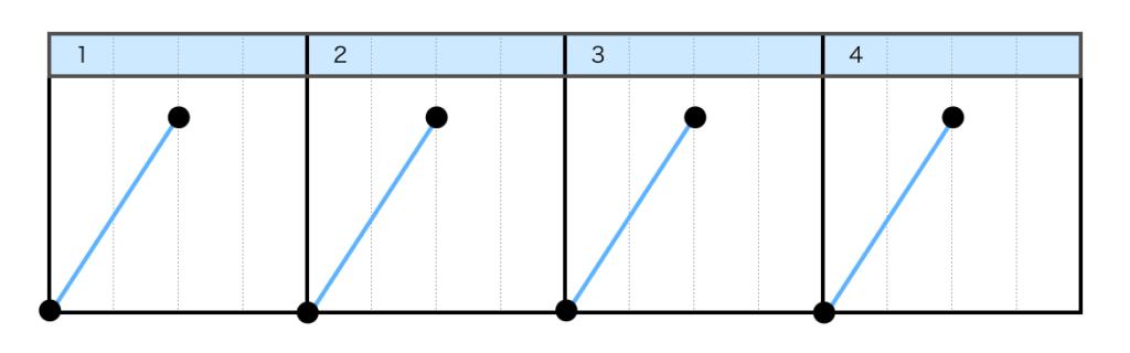 フォワードスクラッチ(FORWARD SCRATCH)のスクラッチ楽譜
