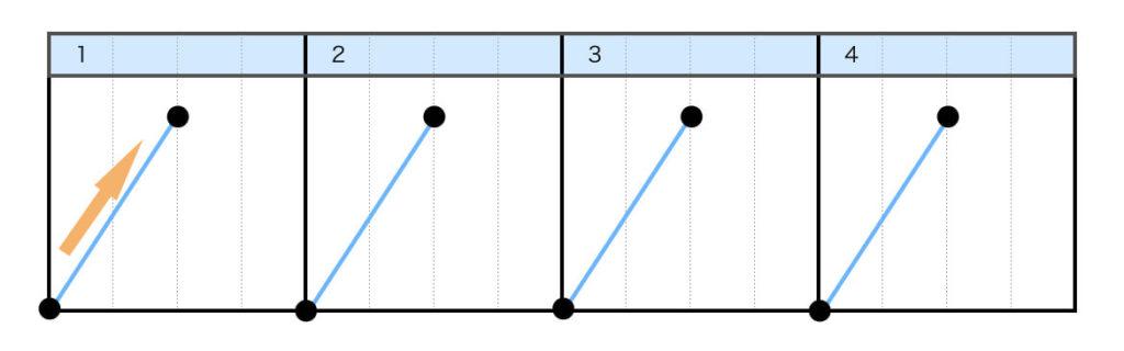 フォワードスクラッチ(FORWARD SCRATCH)のやり方 Step2.レコードのリリースと同時に、横フェーダーをオープンする