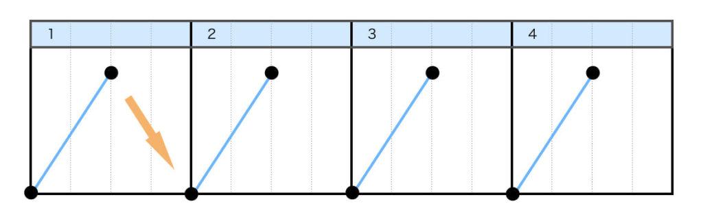 フォワードスクラッチ(FORWARD SCRATCH)のやり方 Step3.レコードを戻し始める前に、横フェーダーをクローズする