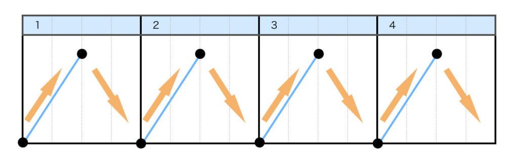 フォワードスクラッチ(FORWARD SCRATCH)のやり方 Step4.レコードを「リリース、戻す」を繰り返す(Step2とStep3の繰り返し)