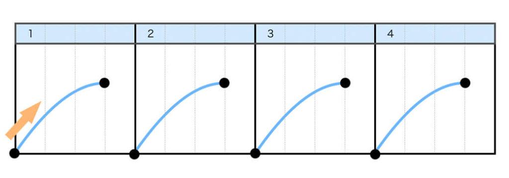 Step2.レコードを手で(ゆっくり)前に進めると同時に、横フェーダーをオープンする