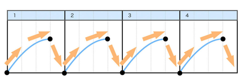 Step5.レコードを「前に進める、レコードを押さえるように止める、戻す」を繰り返す